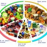 dengeli beslenme nasıl olmalıdır